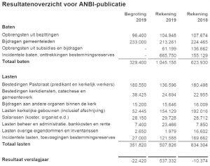 anbi Protestantse gemeente Breukelen CvK