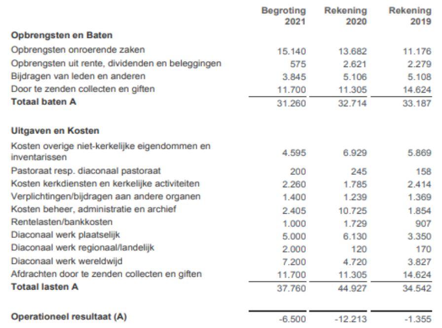 ANBI diaconie PGB 2020